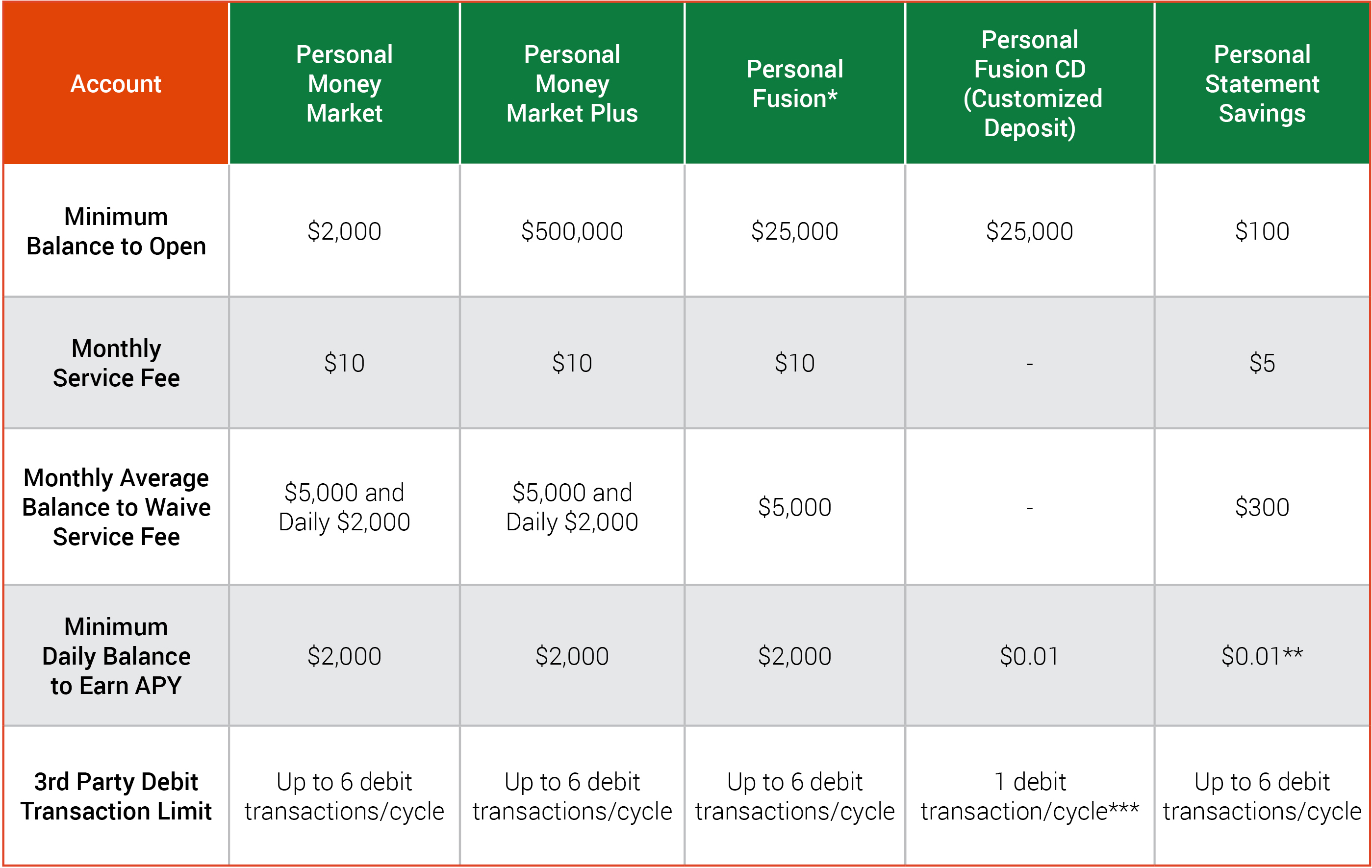 Personal Banking / Savings